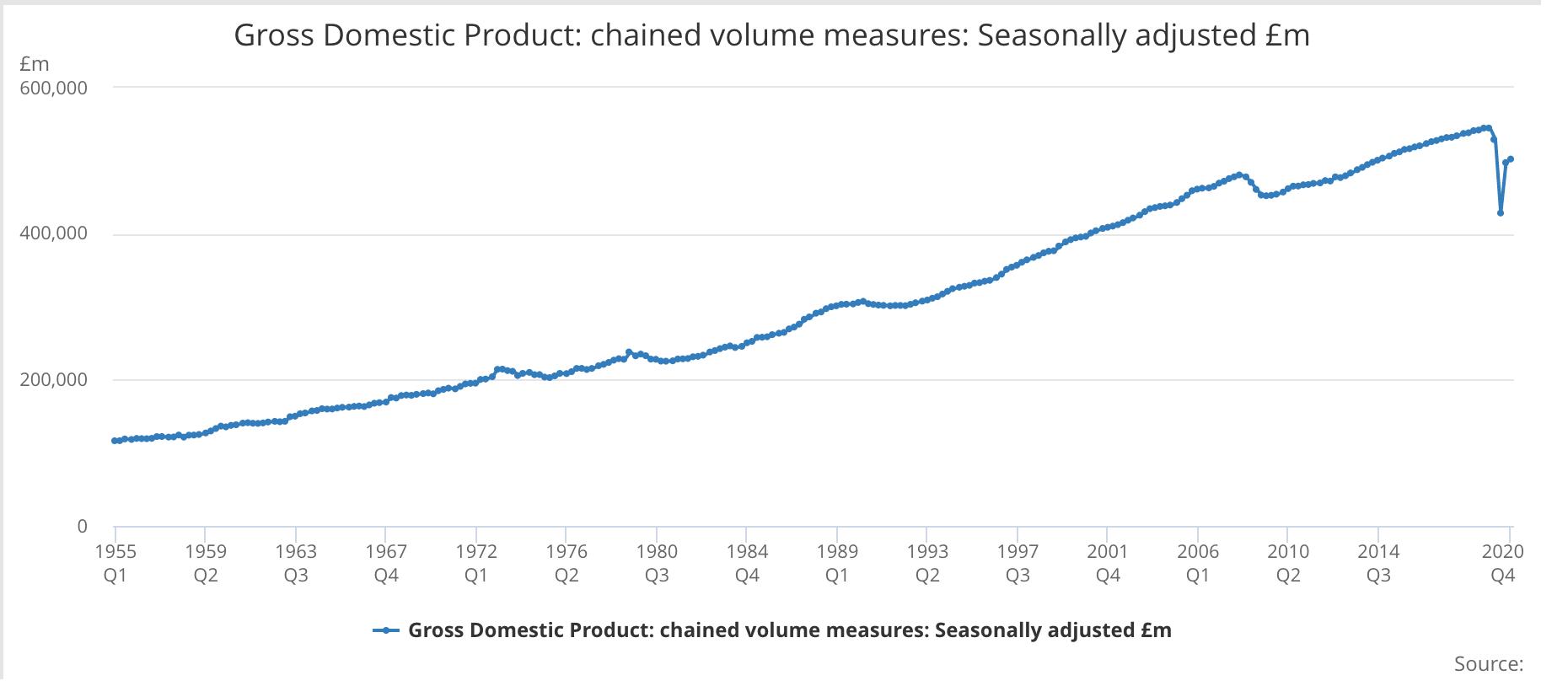 UK GDP decline - Source: Office of National Statistics